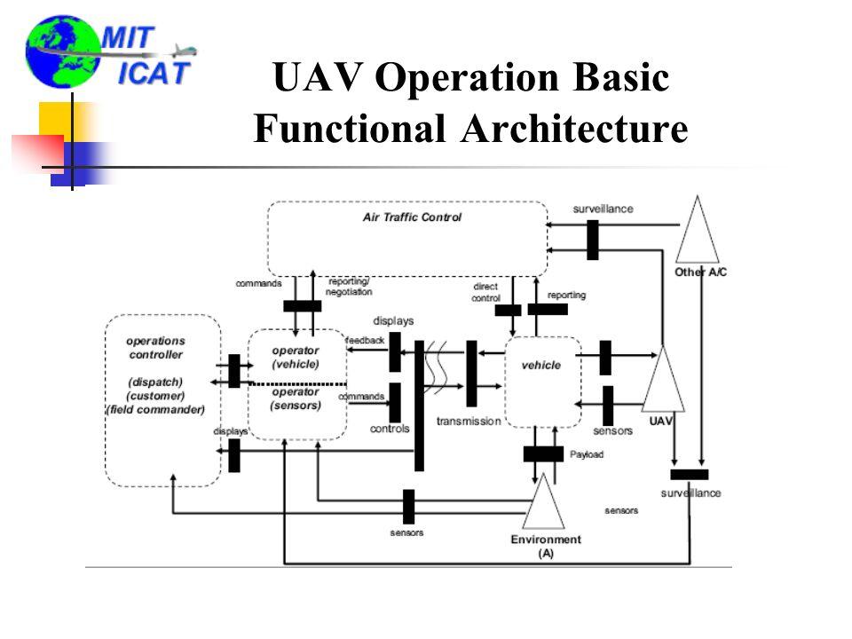 UAV Operation Basic Functional Architecture