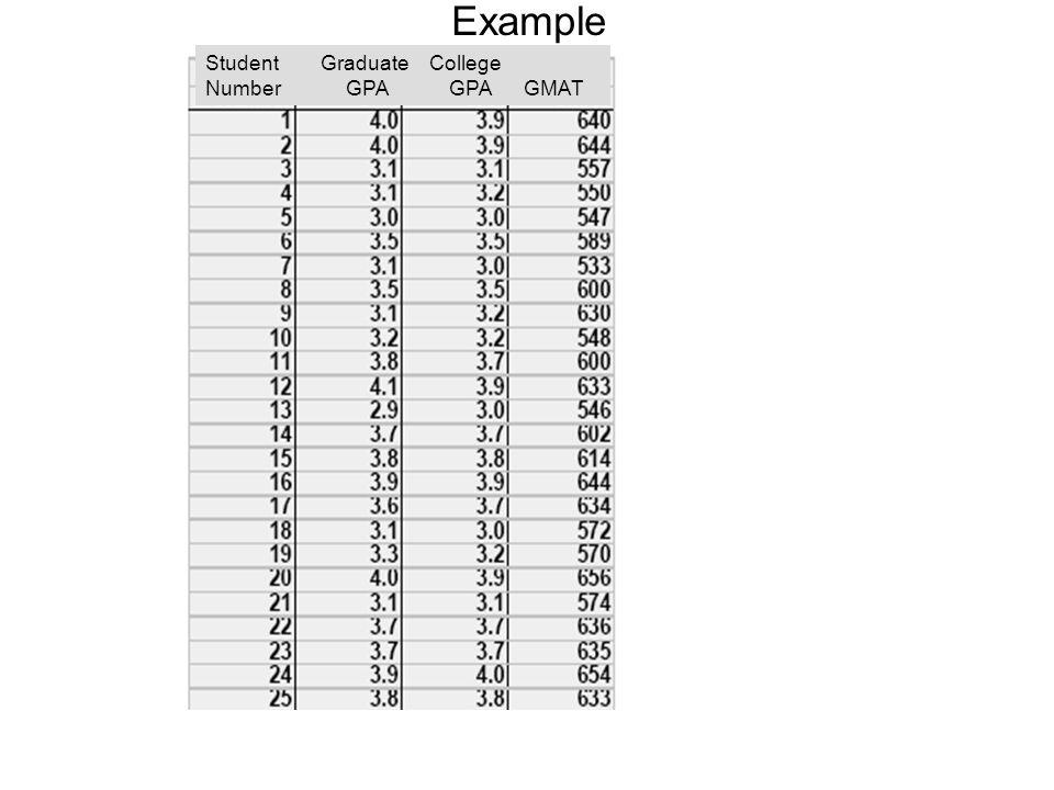 Example Student Graduate College Number GPA GPA GMAT