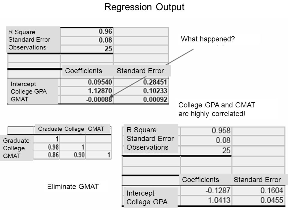 Regression Output What happened? College GPA and GMAT are highly correlated! Eliminate GMAT R Square Standard Error Observations Intercept College GPA