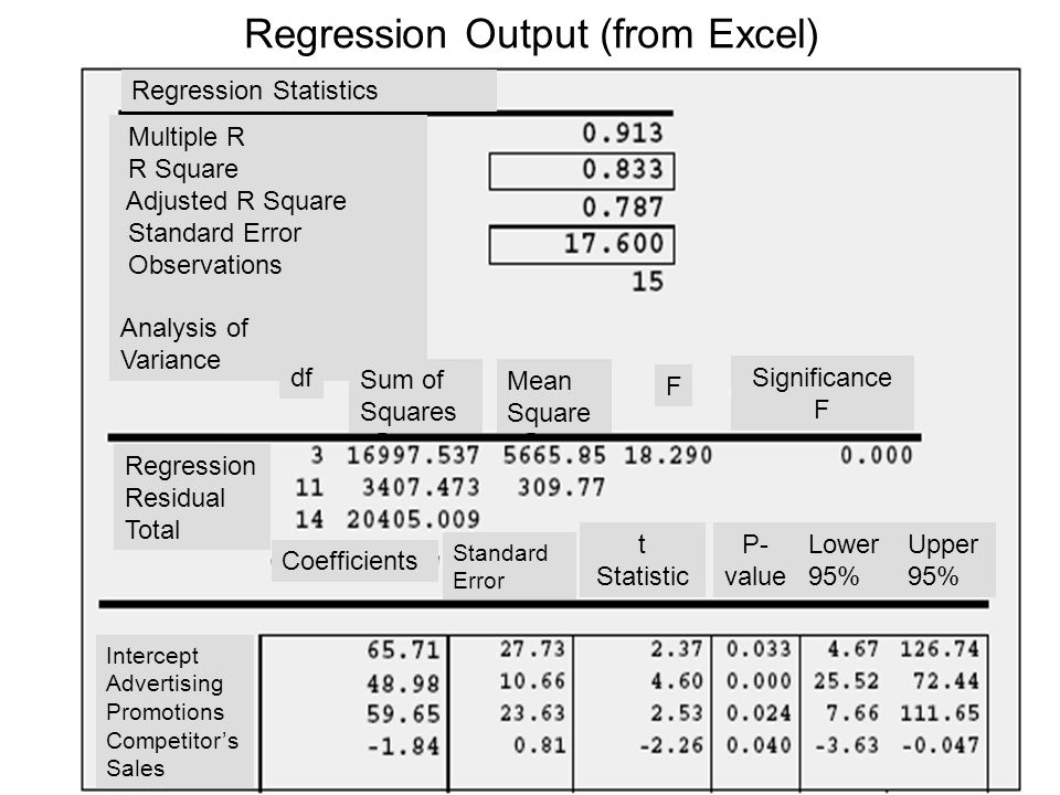 Regression Output (from Excel) Regression Statistics Multiple R R Square Adjusted R Square Standard Error Observations Analysis of Variance df Sum of