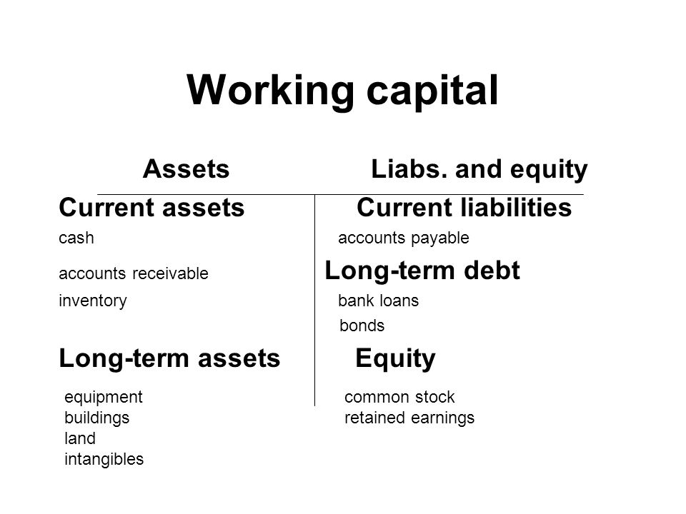 Working capital Assets Liabs. and equity Current assets Current liabilities cash accounts payable accounts receivable Long-term debt inventory bank lo