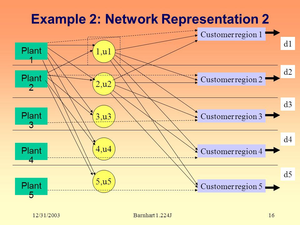 12/31/2003Barnhart 1.224J16 Example 2: Network Representation 2 Plant 1 1,u1 2,u2 3,u3 4,u4 5,u5 Customer region 1 Customer region 2 Customer region 3 Customer region 4 Customer region 5 d1 d2 d3 d4 d5 Plant 2 Plant 3 Plant 4 Plant 5