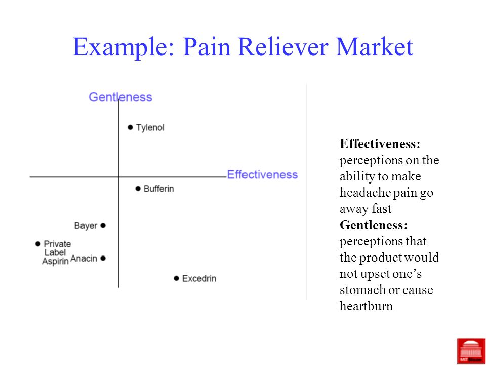 Example: Pain Reliever Market Effectiveness: perceptions on the ability to make headache pain go away fast Gentleness: perceptions that the product wo