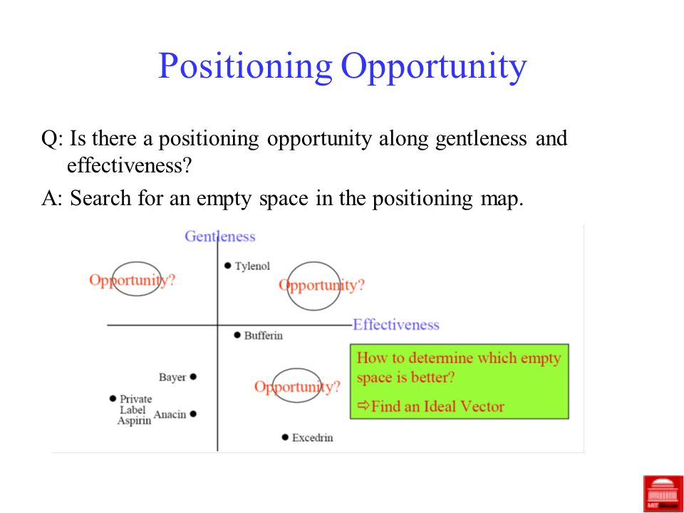 Positioning Opportunity Q: Is there a positioning opportunity along gentleness and effectiveness? A: Search for an empty space in the positioning map.
