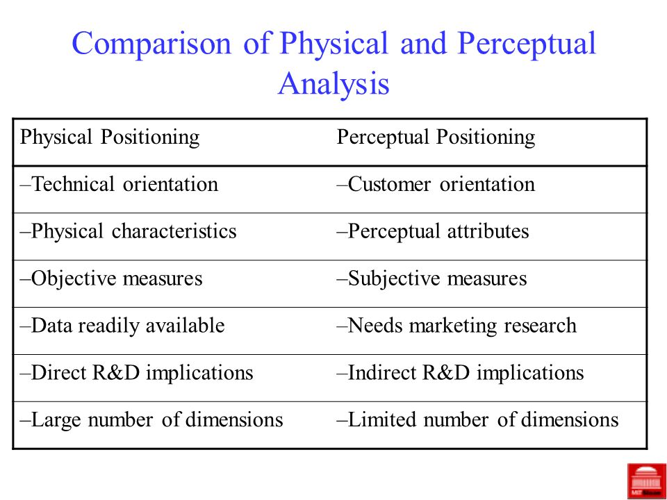 Comparison of Physical and Perceptual Analysis Physical PositioningPerceptual Positioning –Technical orientation–Customer orientation –Physical charac