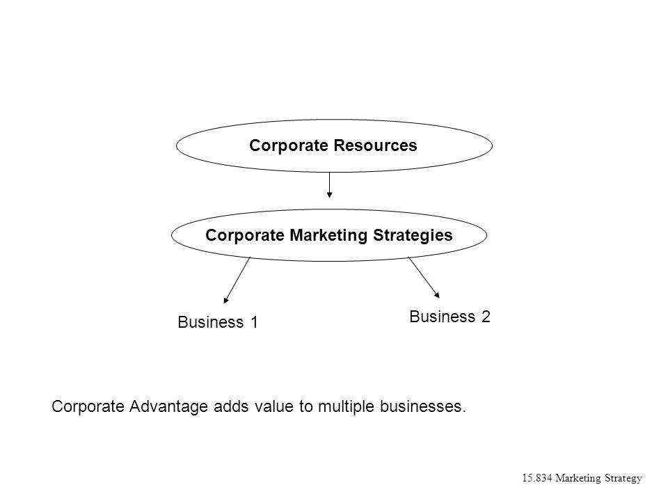 15.834 Marketing Strategy Corporate Advantage adds value to multiple businesses. Corporate Resources Corporate Marketing Strategies Business 1 Busines