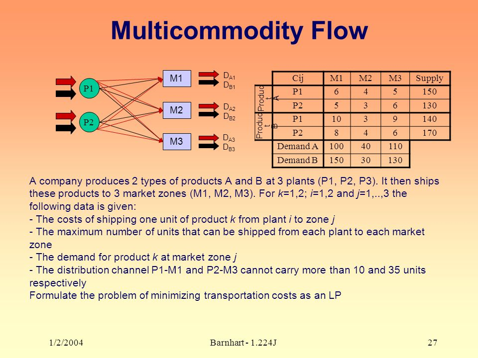 1/2/2004Barnhart J27 Multicommodity Flow A company produces 2 types of products A and B at 3 plants (P1, P2, P3).