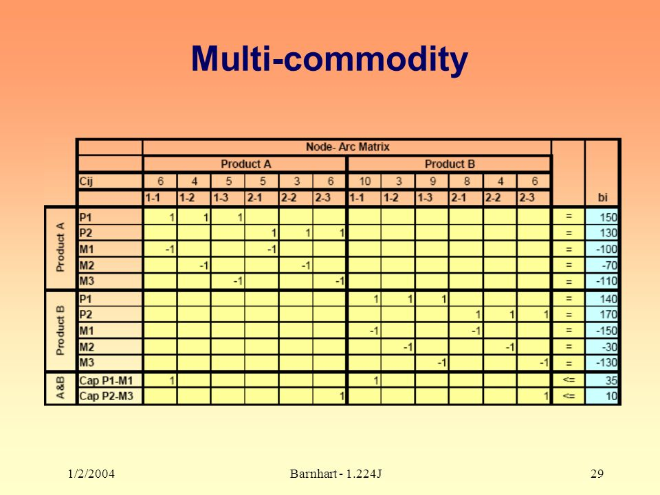 1/2/2004Barnhart - 1.224J29 Multi-commodity