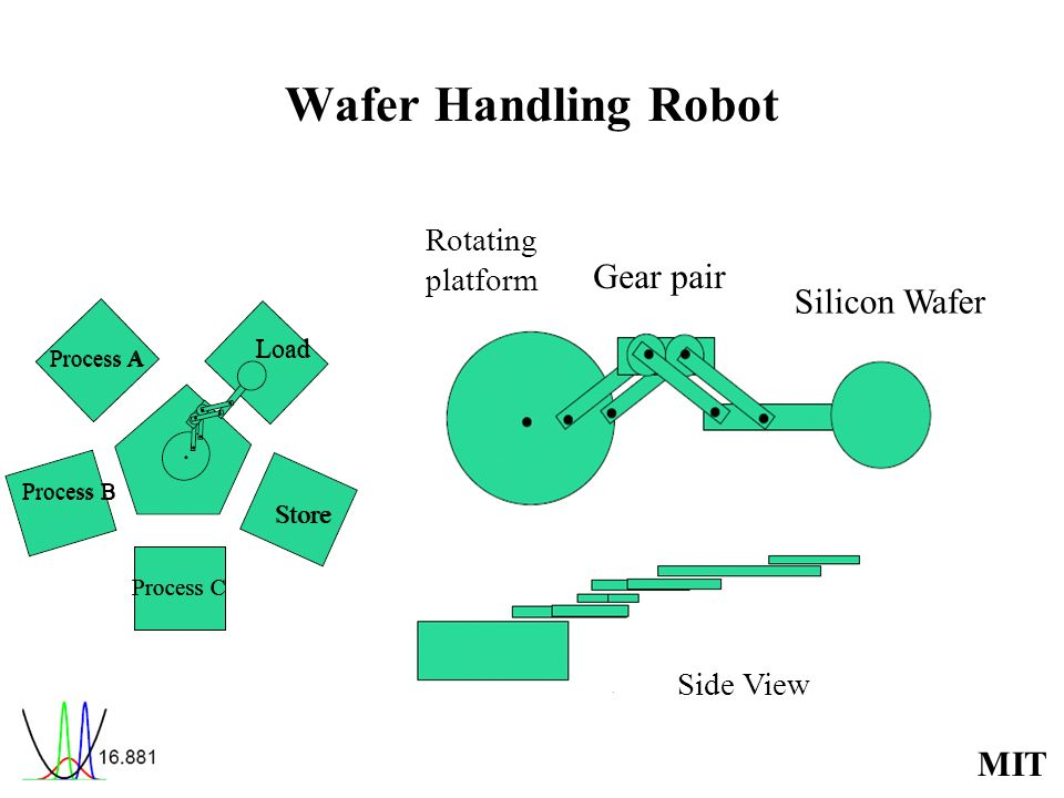 MIT Wafer Handling Robot Process A Process B Process C Load Store Rotating platform Gear pair Silicon Wafer Side View