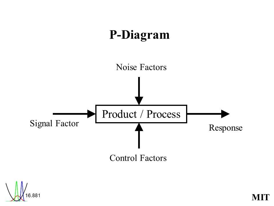 MIT P-Diagram Product / Process Noise Factors Control Factors Signal Factor Response