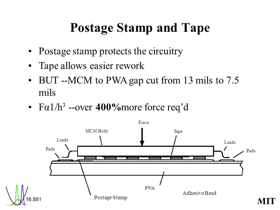 MIT Postage Stamp and Tape Postage stamp protects the circuitry Tape allows easier rework BUT --MCM to PWA gap cut from 13 mils to 7.5 mils Fα1/h 3 --over 400%more force reqd Force Pads Tape MCM Body Leads PWA Adhesive Bead Postage Stamp Pads