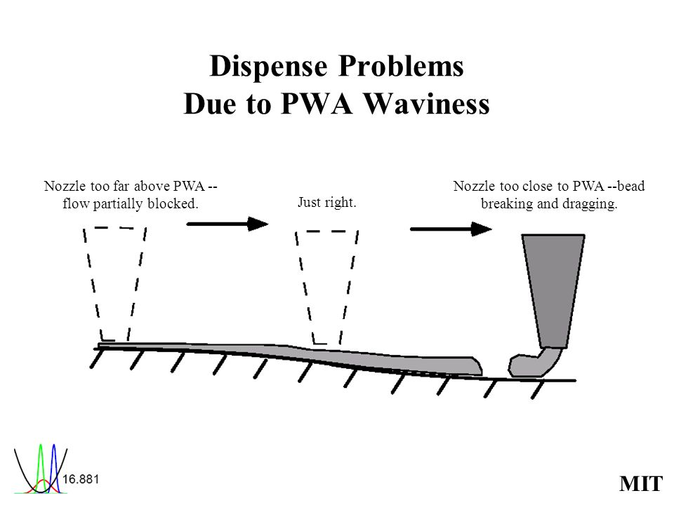 MIT Dispense Problems Due to PWA Waviness Nozzle too far above PWA -- flow partially blocked. Just right. Nozzle too close to PWA --bead breaking and