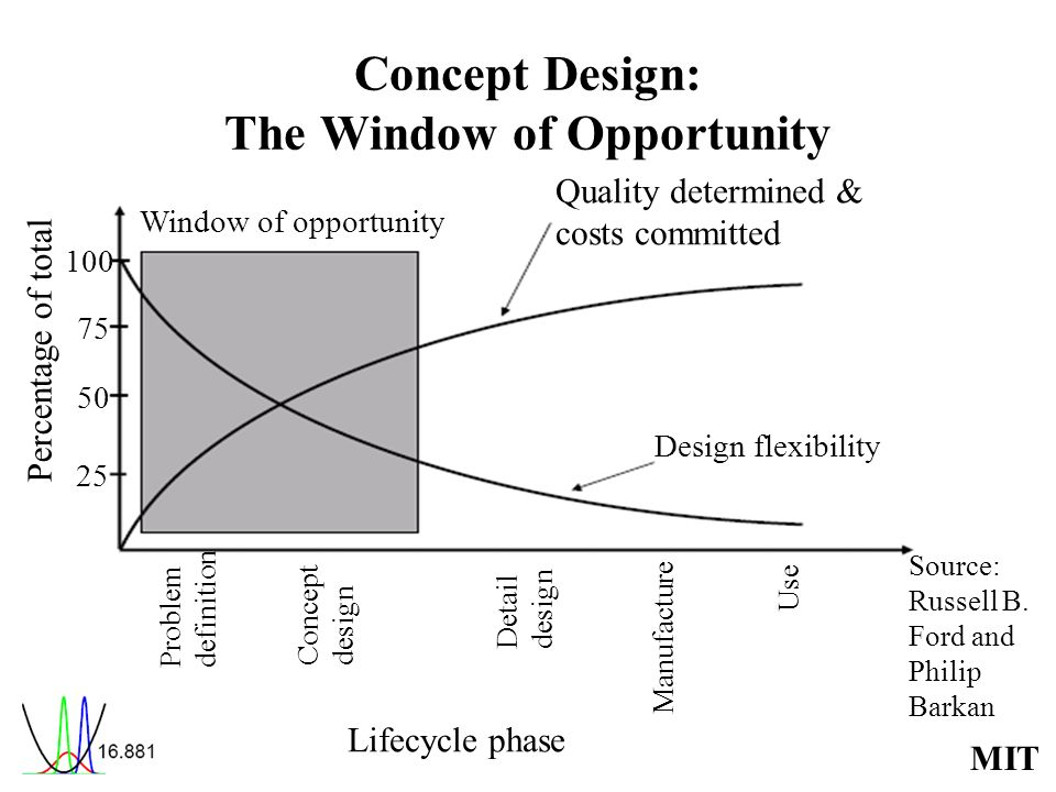 MIT Concept Design: The Window of Opportunity Window of opportunity Quality determined & costs committed Design flexibility 25 50 75 100 Percentage of total Problemdefinition Use Manufacture Detaildesign Conceptdesign Source: Russell B.