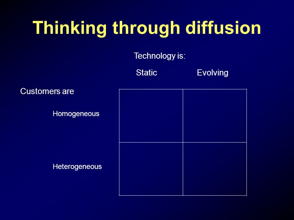 Thinking through diffusion Technology is: Static Evolving Customers are Homogeneous Heterogeneous
