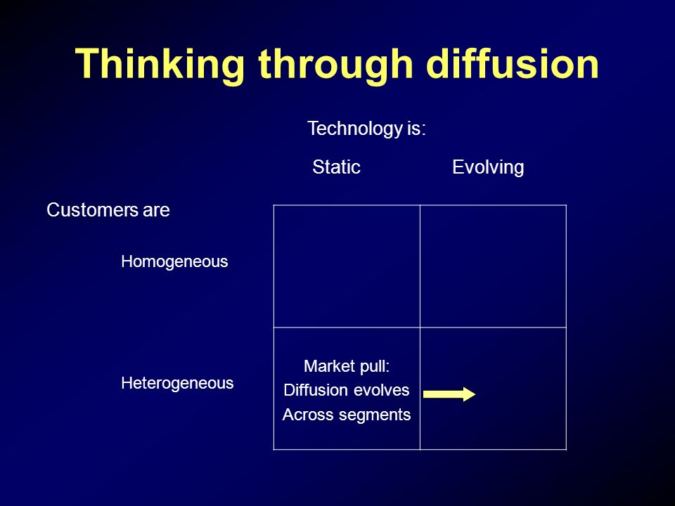 Thinking through diffusion Market pull: Diffusion evolves Across segments Technology is: Static Evolving Customers are Homogeneous Heterogeneous