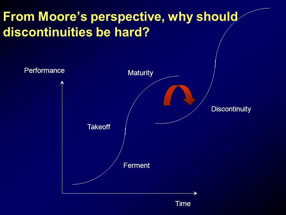 From Moores perspective, why should discontinuities be hard.