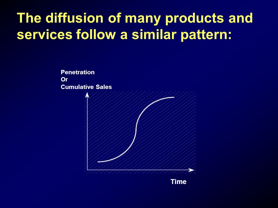 The diffusion of many products and services follow a similar pattern: Penetration Or Cumulative Sales Time