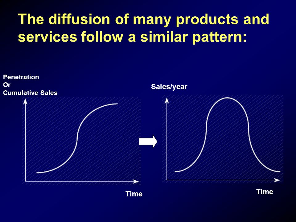 The diffusion of many products and services follow a similar pattern: Penetration Or Cumulative Sales Time Sales/year Time