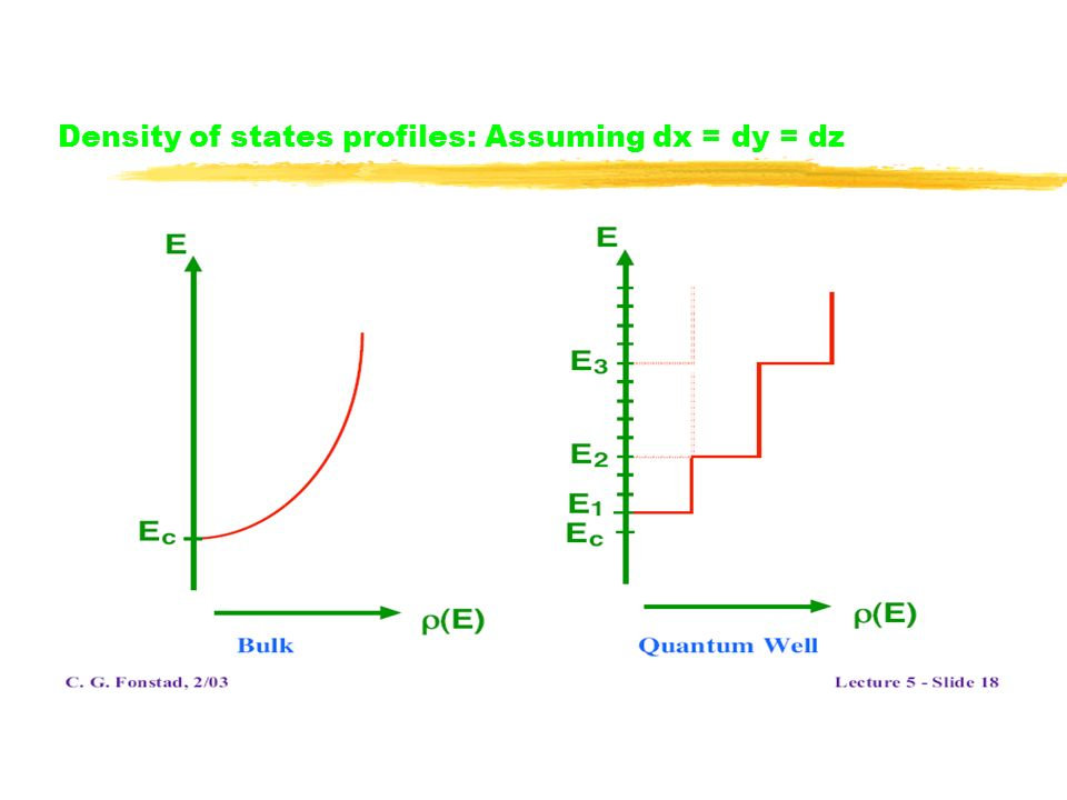 Density of states profiles: Assuming dx = dy = dz