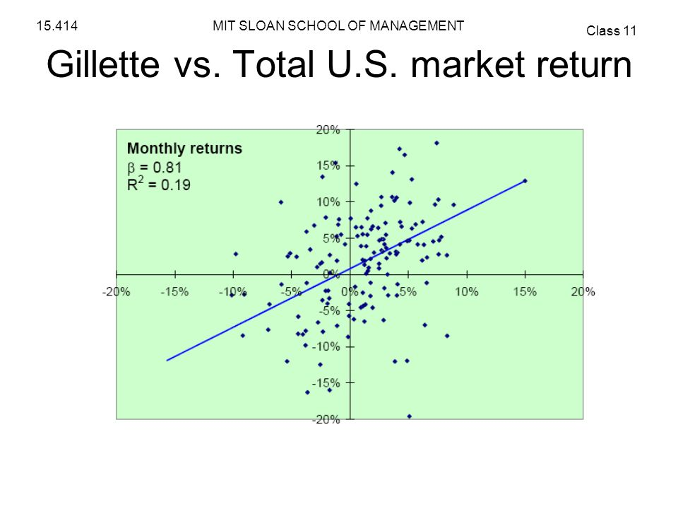 MIT SLOAN SCHOOL OF MANAGEMENT Class 11 15.414 Gillette vs. Total U.S. market return
