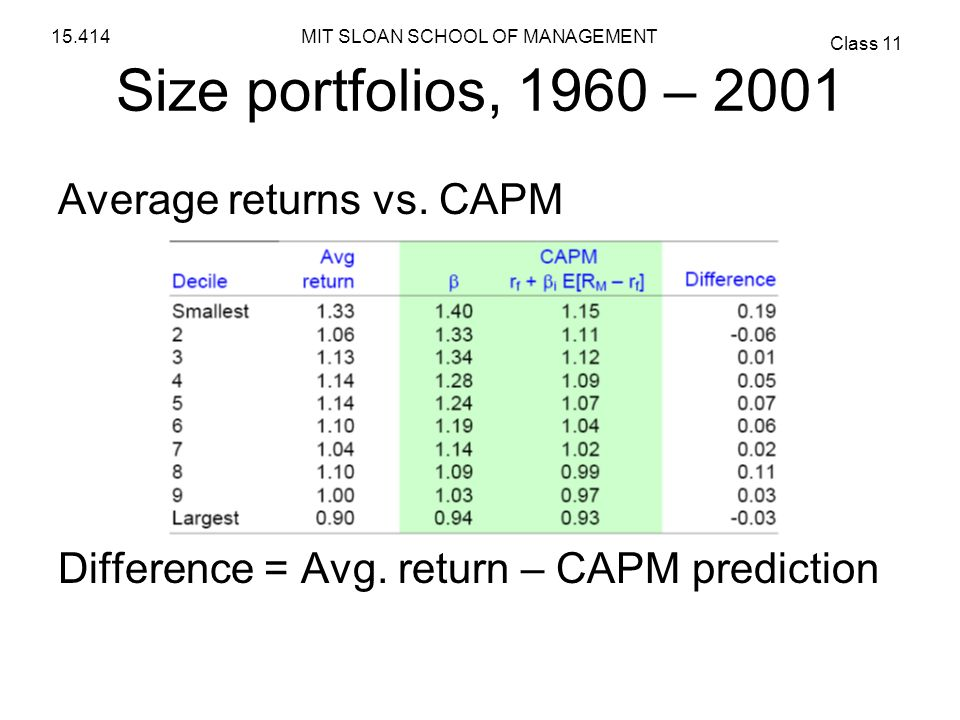 MIT SLOAN SCHOOL OF MANAGEMENT Class 11 15.414 Size portfolios, 1960 – 2001 Average returns vs. CAPM Difference = Avg. return – CAPM prediction