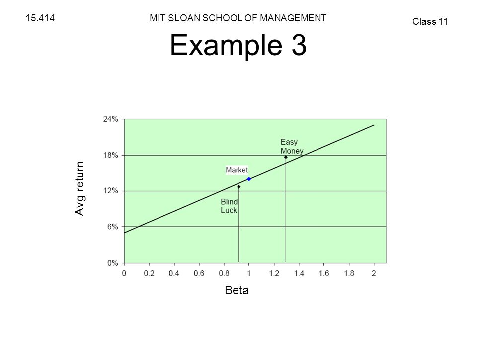 MIT SLOAN SCHOOL OF MANAGEMENT Class 11 15.414 Example 3 Avg return Beta