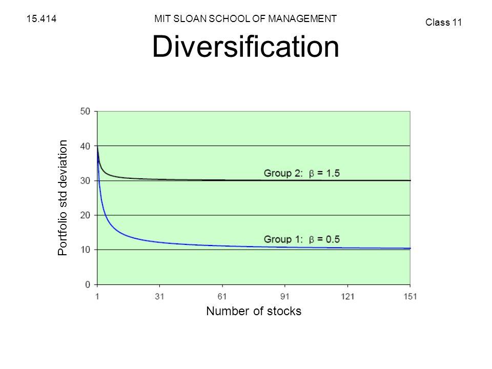 MIT SLOAN SCHOOL OF MANAGEMENT Class 11 15.414 Diversification Portfolio std deviation Number of stocks