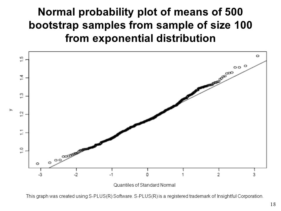 18 Normal probability plot of means of 500 bootstrap samples from sample of size 100 from exponential distribution Quantiles of Standard Normal This graph was created using S-PLUS(R) Software.