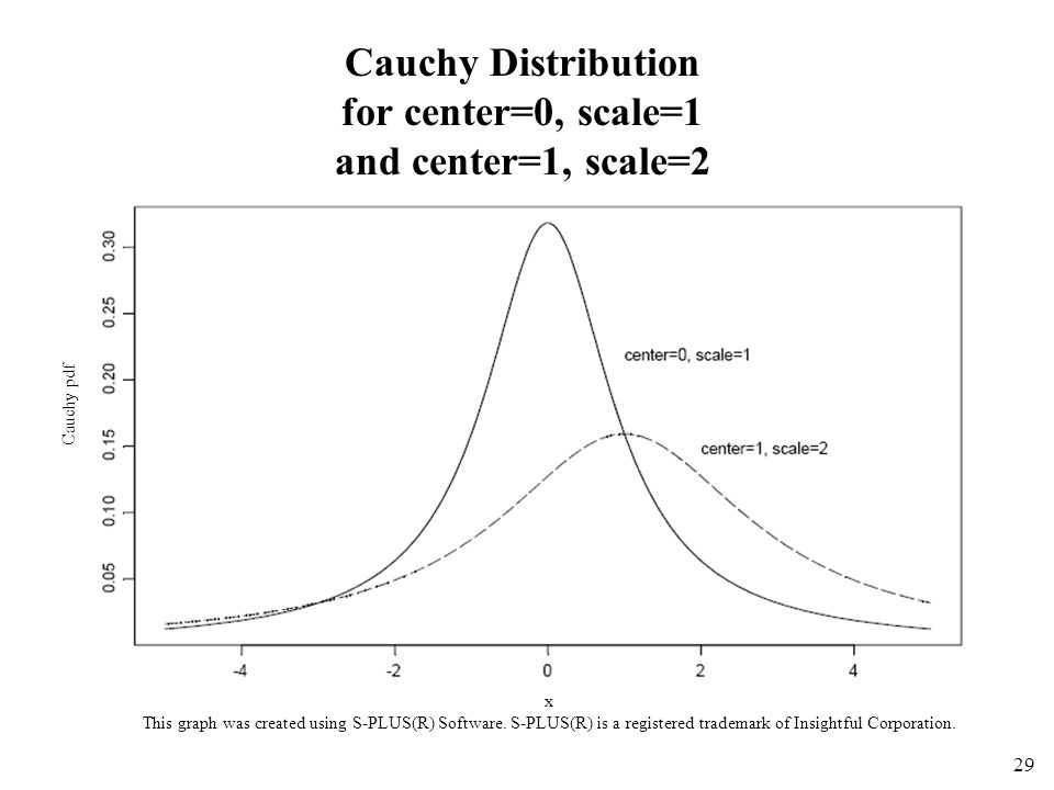 29 Cauchy Distribution for center=0, scale=1 and center=1, scale=2 x This graph was created using S-PLUS(R) Software.
