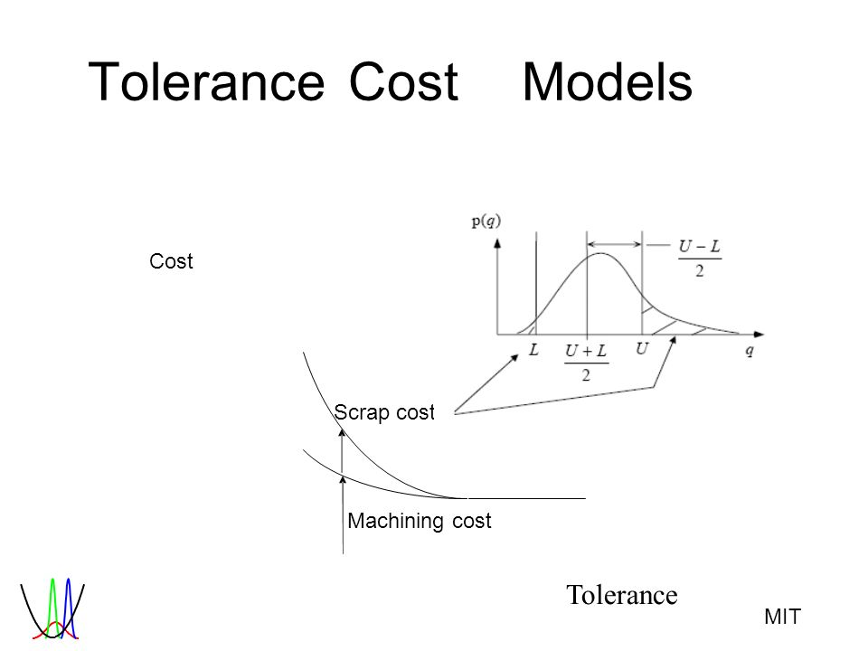 MIT ToleranceCostModels Cost Scrap cost Machining cost Tolerance