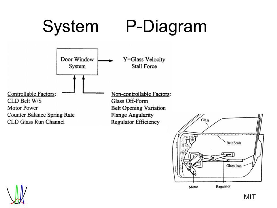 MIT SystemP-Diagram