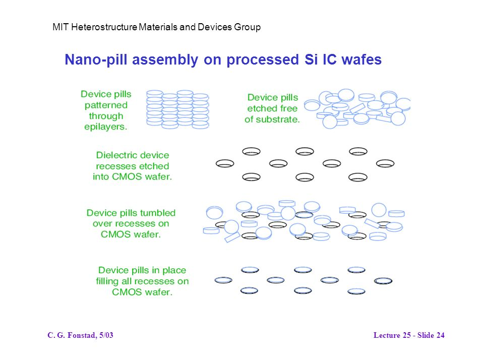 MIT Heterostructure Materials and Devices Group Nano-pill assembly on processed Si IC wafes C.