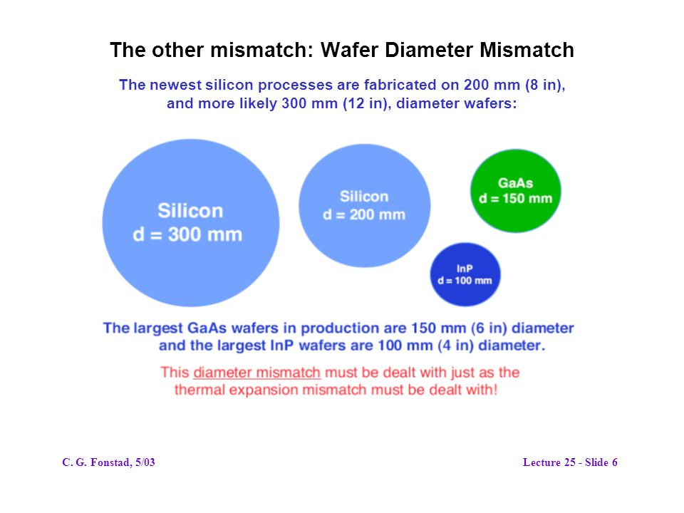 The other mismatch: Wafer Diameter Mismatch The newest silicon processes are fabricated on 200 mm (8 in), and more likely 300 mm (12 in), diameter wafers: C.