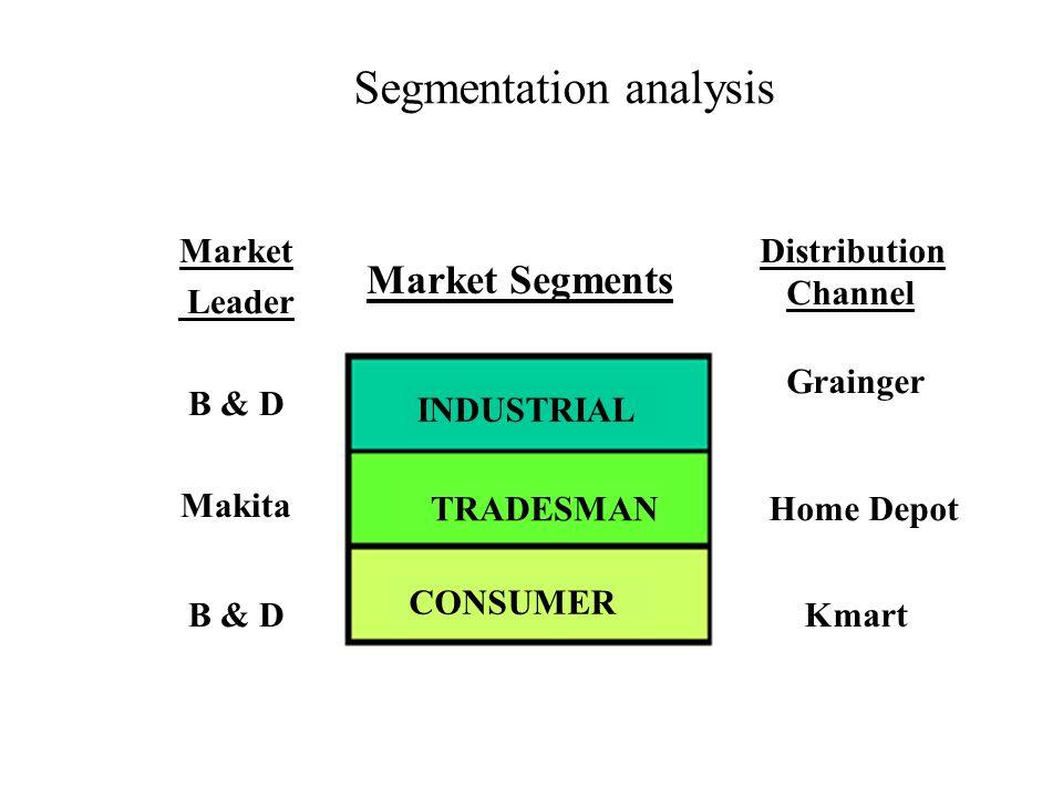 Segmentation analysis Market Leader B & D Makita B & D Market Segments Distribution Channel Grainger Home Depot Kmart INDUSTRIAL TRADESMAN CONSUMER