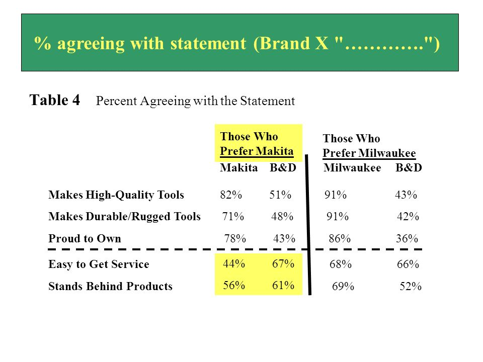 Table 4 Percent Agreeing with the Statement % agreeing with statement (Brand X