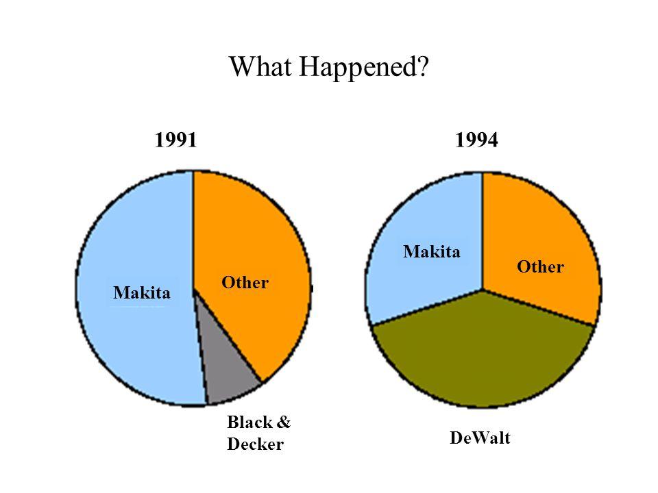 What Happened? Makita Other Makita Other Black & Decker 19911994 DeWalt
