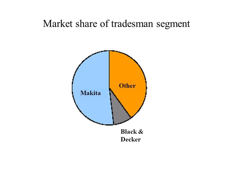 Market share of tradesman segment Black & Decker Makita Other