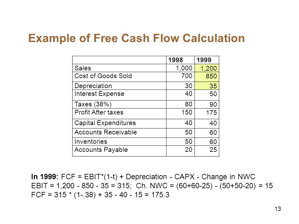 13 Example of Free Cash Flow Calculation 19981999 Sales1,0001,200 Cost of Goods Sold700850 Depreciation3035 Interest Expense4050 Taxes (38%)8090 Profi