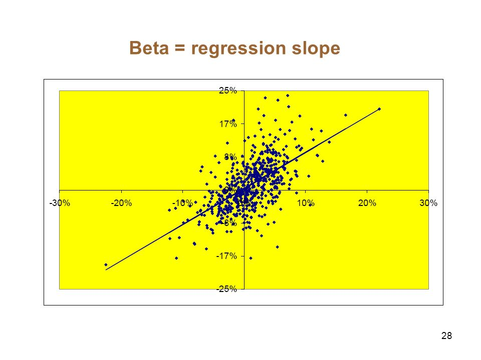 28 Beta = regression slope