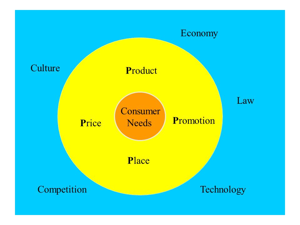 Economy Culture CompetitionTechnology Law Product Price Consumer Needs Promotion Place