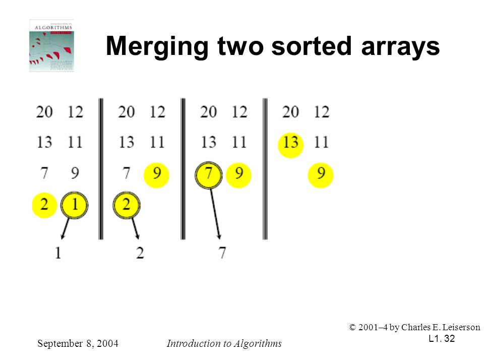 L1. 32 Merging two sorted arrays September 8, 2004Introduction to Algorithms © 2001–4 by Charles E. Leiserson