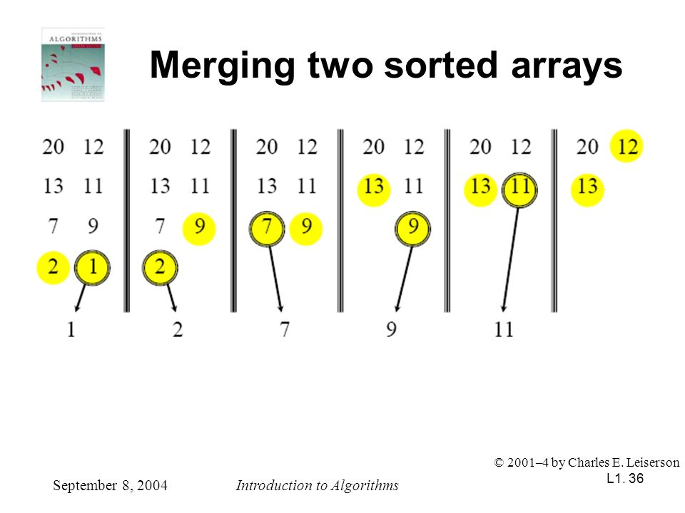 L1. 36 Merging two sorted arrays September 8, 2004Introduction to Algorithms © 2001–4 by Charles E. Leiserson