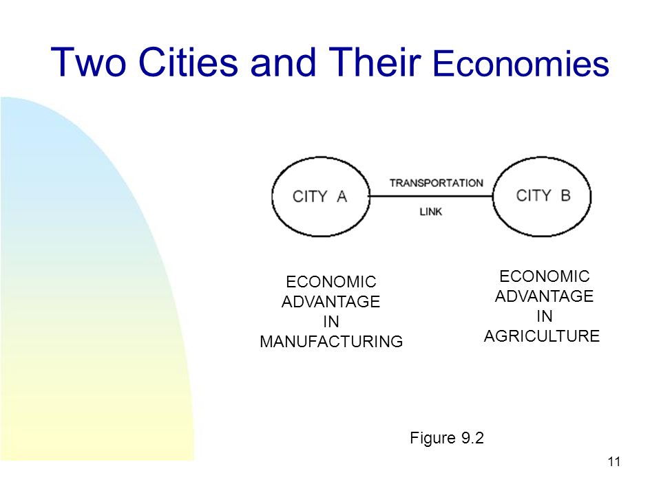 11 Two Cities and Their Economies ECONOMIC ADVANTAGE IN MANUFACTURING ECONOMIC ADVANTAGE IN AGRICULTURE Figure 9.2