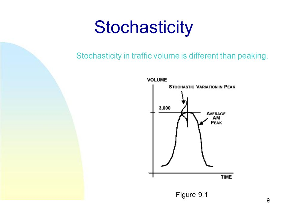 9 Stochasticity Stochasticity in traffic volume is different than peaking. Figure 9.1