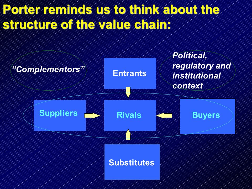 Porter reminds us to think about the structure of the value chain: Complementors Political, regulatory and institutional context Entrants Rivals Subst