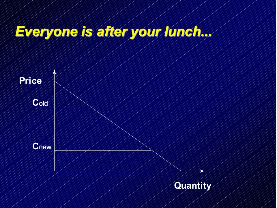 Everyone is after your lunch... Price C old C new Quantity