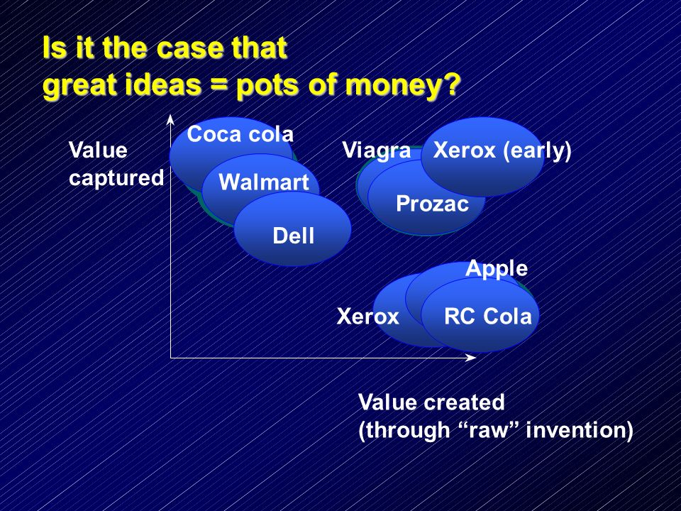 Is it the case that great ideas = pots of money? Value captured Value created (through raw invention) Dell Walmart Coca cola RC Cola Apple Xerox Xerox