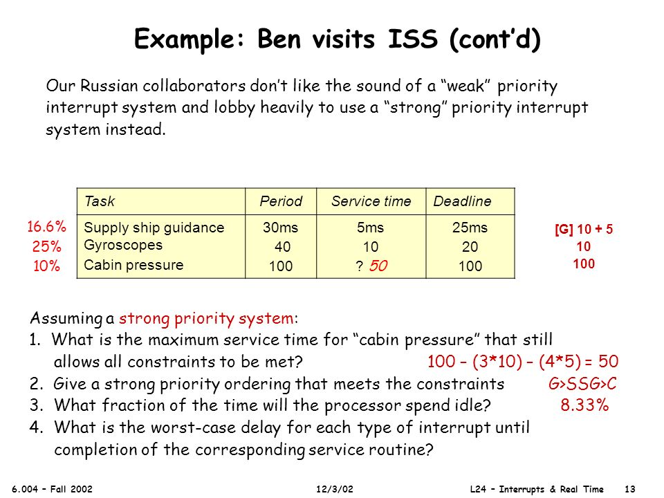 Example: Ben visits ISS (contd) 6.004 – Fall 2002 12/3/02 L24 – Interrupts & Real Time 13 Our Russian collaborators dont like the sound of a weak priority interrupt system and lobby heavily to use a strong priority interrupt system instead.
