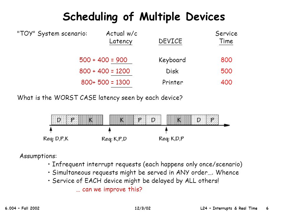 Scheduling of Multiple Devices 6.004 – Fall 2002 12/3/02 L24 – Interrupts & Real Time 6 Assumptions: Infrequent interrupt requests (each happens only once/scenario) Simultaneous requests might be served in ANY order….
