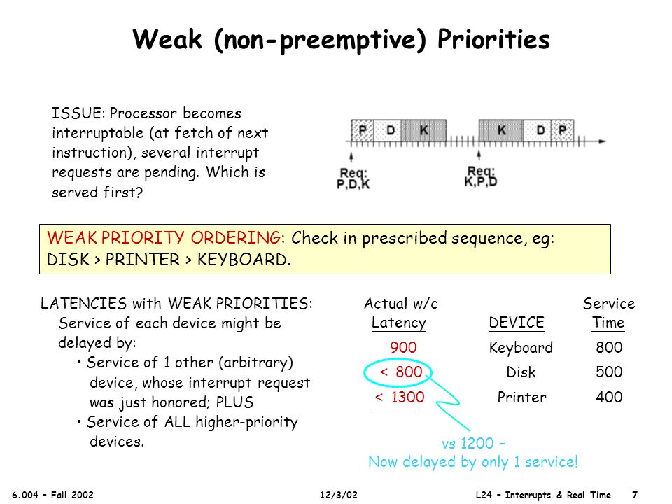 Weak (non-preemptive) Priorities 6.004 – Fall 2002 12/3/02 L24 – Interrupts & Real Time 7 ISSUE: Processor becomes interruptable (at fetch of next instruction), several interrupt requests are pending.